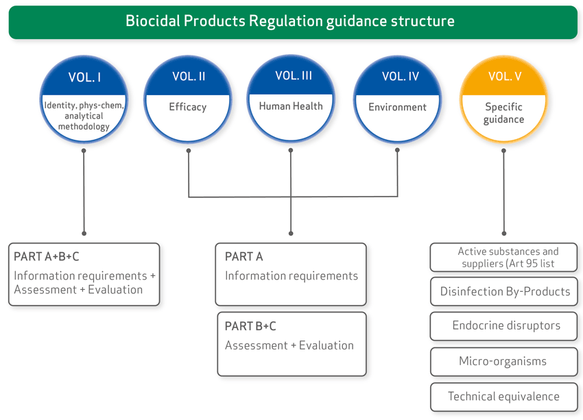 diagram of BPR Guidance structure