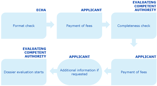 Dossier Submission For Active Substance Approvals Echa