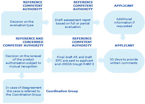 Overview of the dossier evaluation process