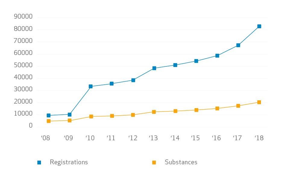 REACH registration results - ECHA