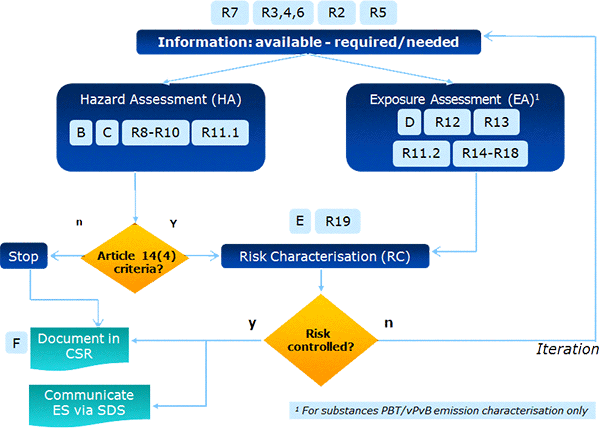 Figure 3: Relationship between the process steps and the guidance elements